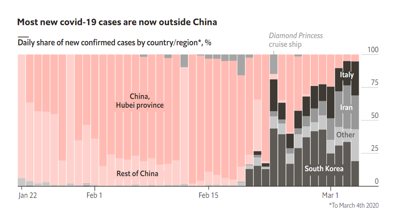 Economist_Coronavirus Cases Outside China March 5 2020.PNG