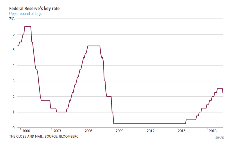 Federal reserve key rate.PNG
