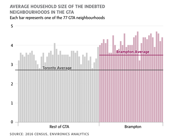 indebted households