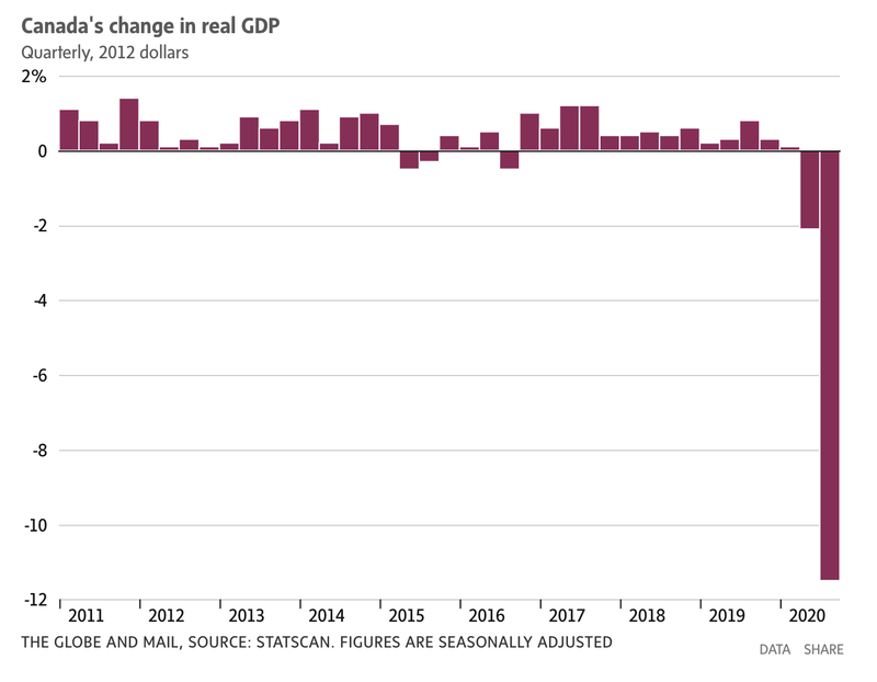 Canadas Change in GDP_Globe and Mail