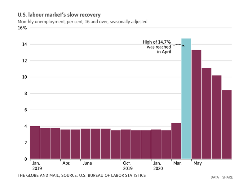 labour market slow recovery_globe