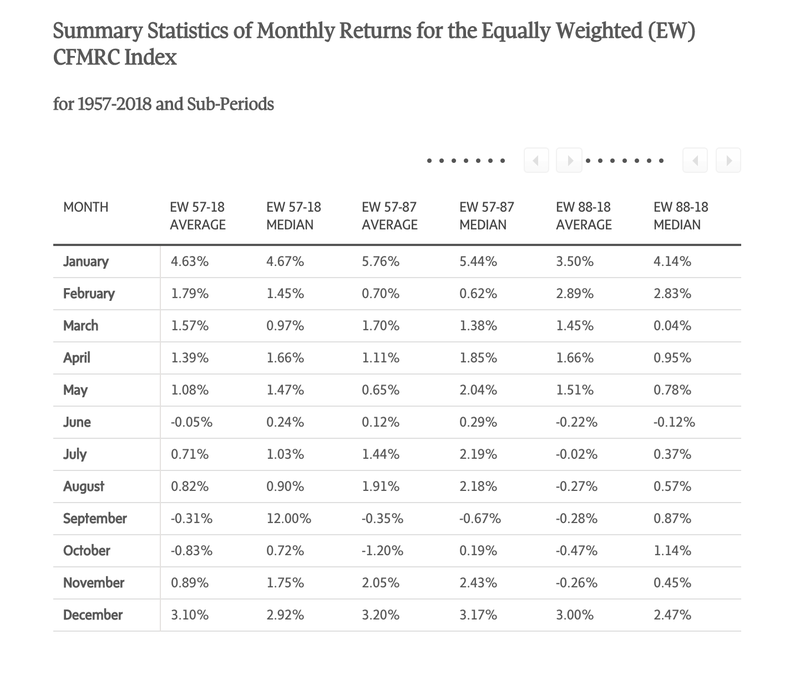 Summary Statistics of Monthly Returns for the Equally Weighted (EW) CFMRC Index
