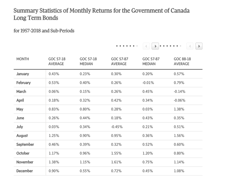 Summary Statistics of Monthly Returns for the Government of Canada Long Term Bonds