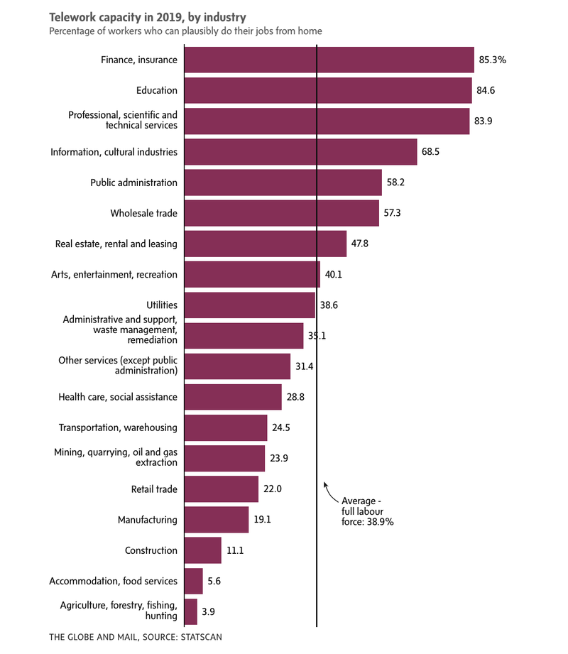 telework capacity by industry_Globe and Mail