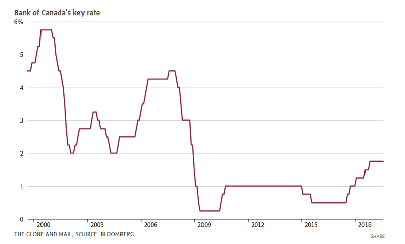 bank of canada key rate.PNG