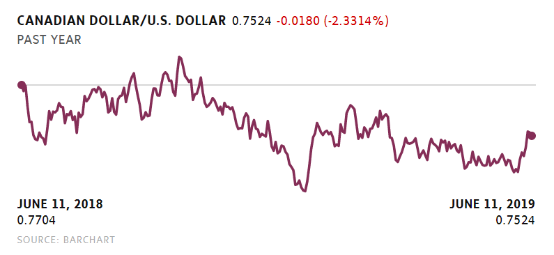 canadian vs us dollar.PNG