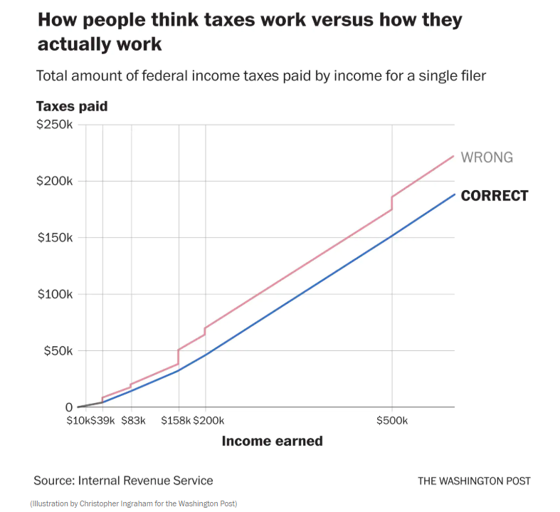 how taxes actually work