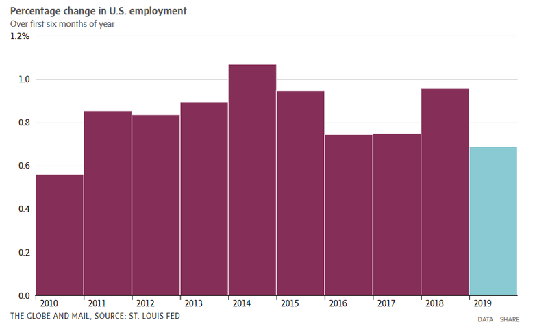 percentage change in US unemployment.PNG