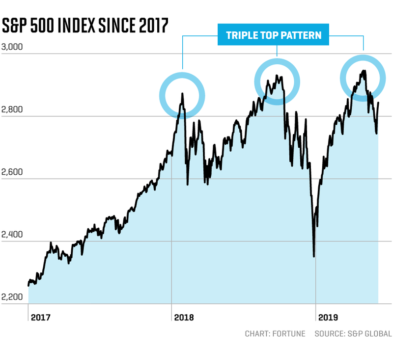 sp500_triple_top.png